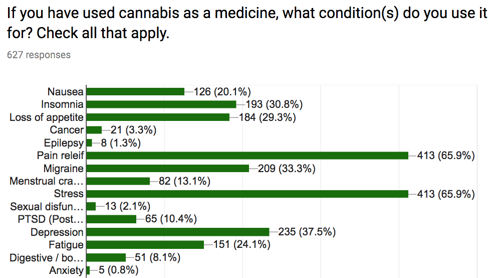 4. cannabis conditions