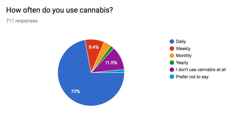 5. how often do you use cannabis
