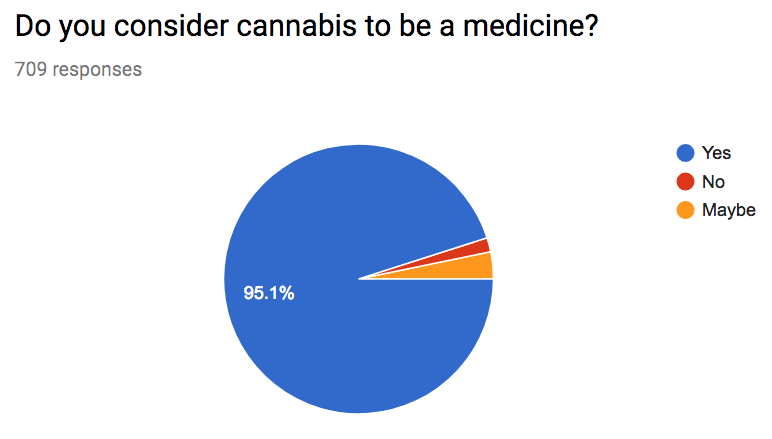 6. is cannabis a medicine
